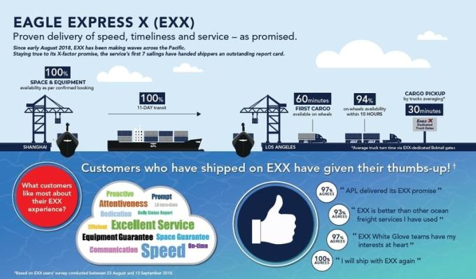 EXX performance first sailings
