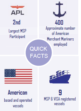 U.S. Flagged Fleet Infographic