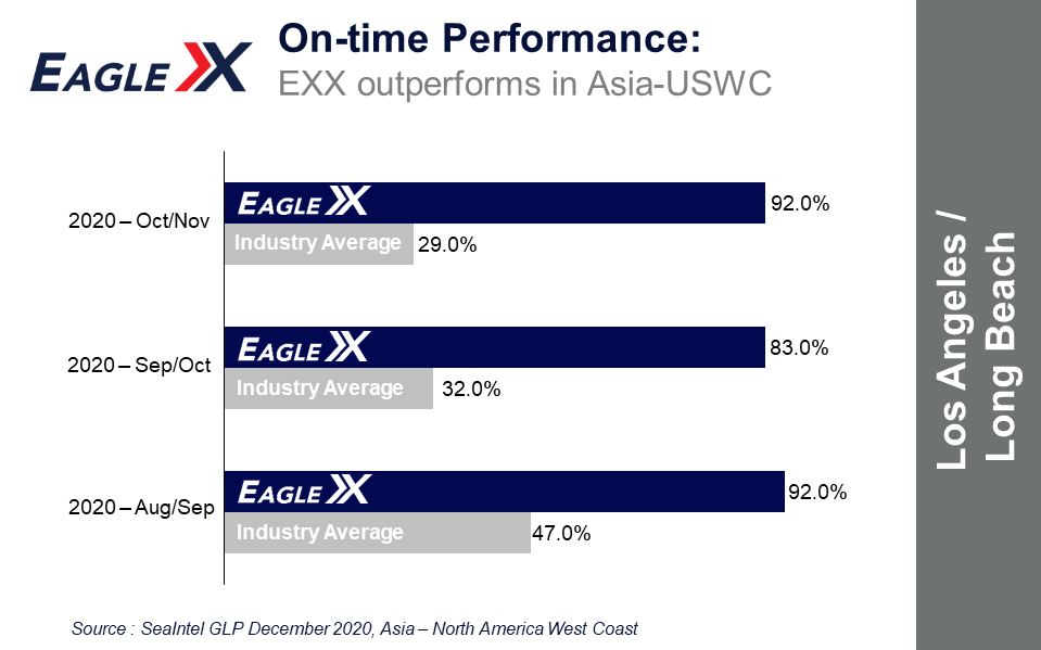 EXX OTP vs industry