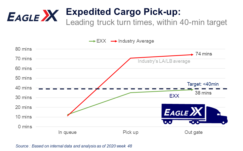 EXX Truck Turn Time vs industry